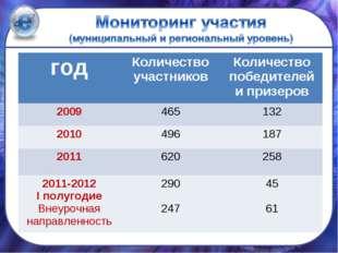 годКоличество участниковКоличество победителей и призеров 2009465132 2010