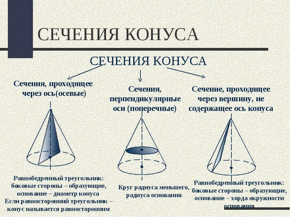 СЕЧЕНИЯ КОНУСА СЕЧЕНИЯ КОНУСА Сечения, проходящее через ось(осевые) Сечения,...