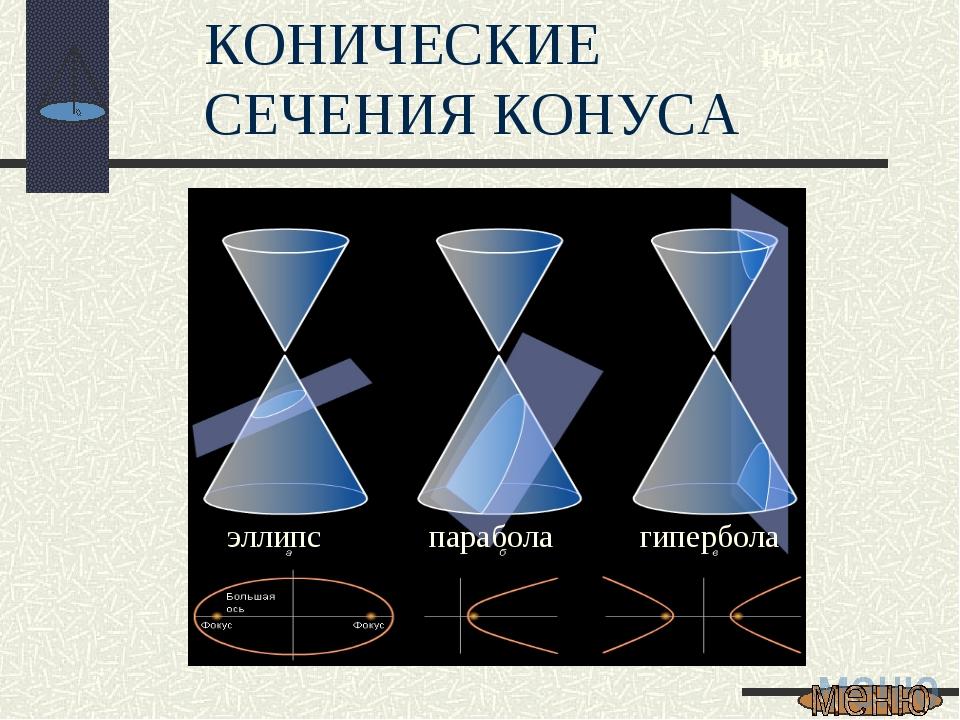 Рис.1 Рис.2 Рис.3 эллипс парабола гипербола КОНИЧЕСКИЕ СЕЧЕНИЯ КОНУСА