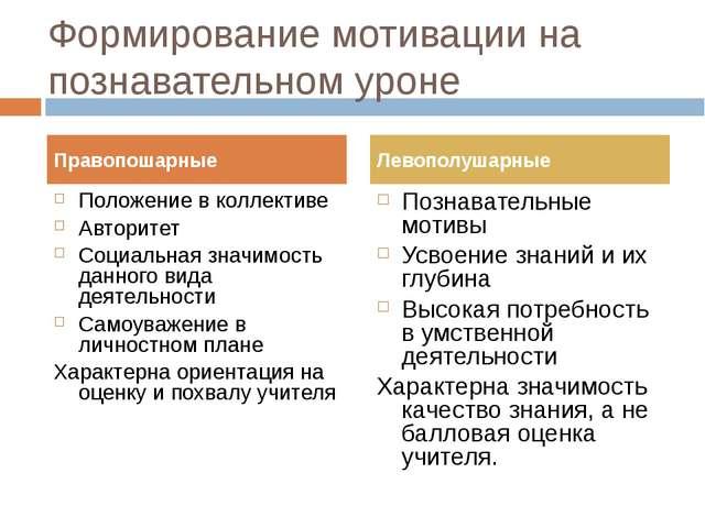 Формирование мотивации на познавательном уроне Положение в коллективе Авторит...