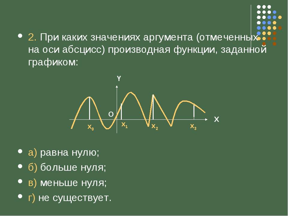 2. При каких значениях аргумента (отмеченных на оси абсцисс) производная функ...