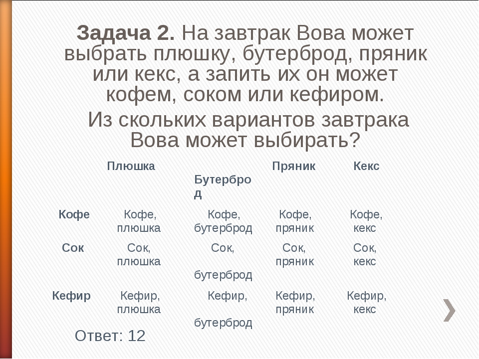 Задача 2. На завтрак Вова может выбрать плюшку, бутерброд, пряник или кекс, а...