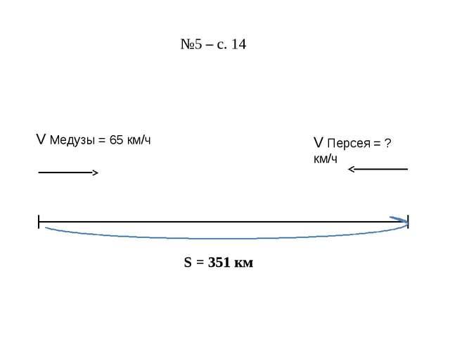 S = 351 км №5 – с. 14 V Медузы = 65 км/ч V Персея = ? км/ч