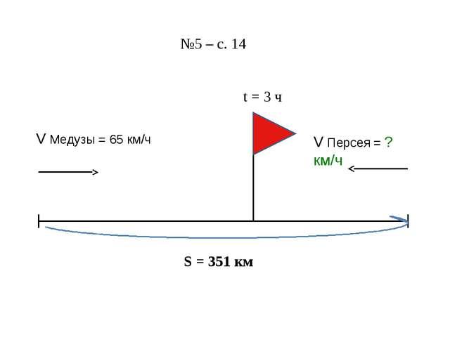 S = 351 км №5 – с. 14 V Медузы = 65 км/ч V Персея = ? км/ч t = 3 ч