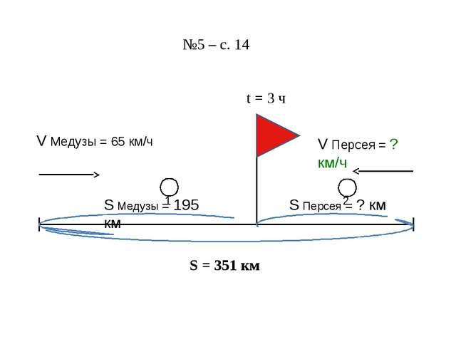 S = 351 км №5 – с. 14 V Медузы = 65 км/ч V Персея = ? км/ч t = 3 ч S Медузы =...
