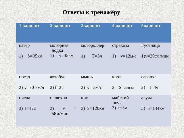 Ответы к тренажёру 1 вариант2 вариант3вариант4 вариант5вариант катер 1) S...