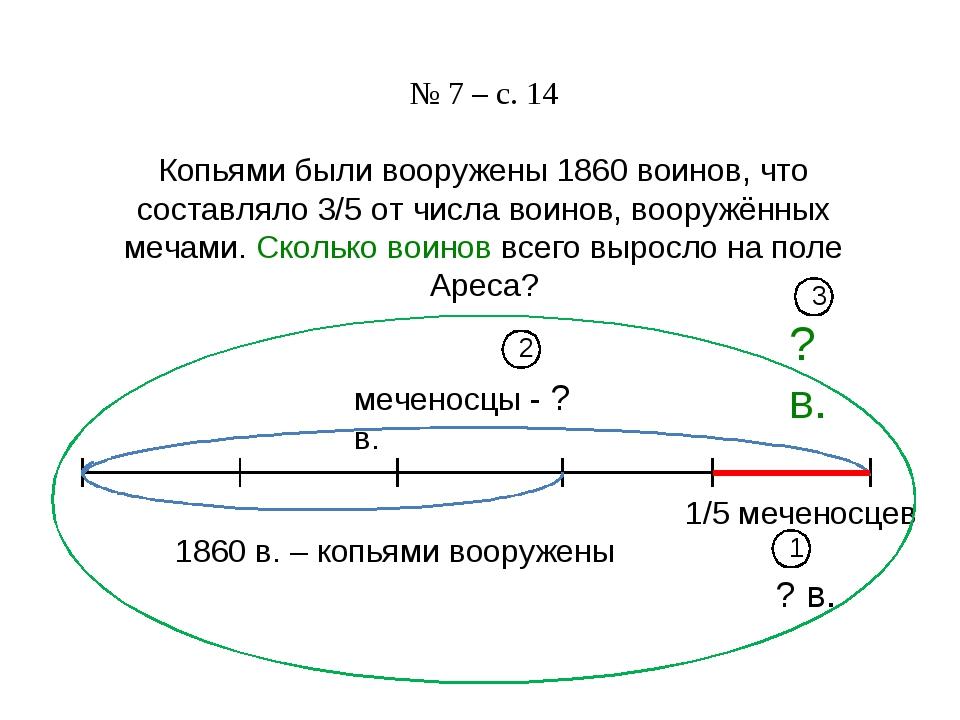 № 7 – с. 14 Копьями были вооружены 1860 воинов, что составляло 3/5 от числа в...