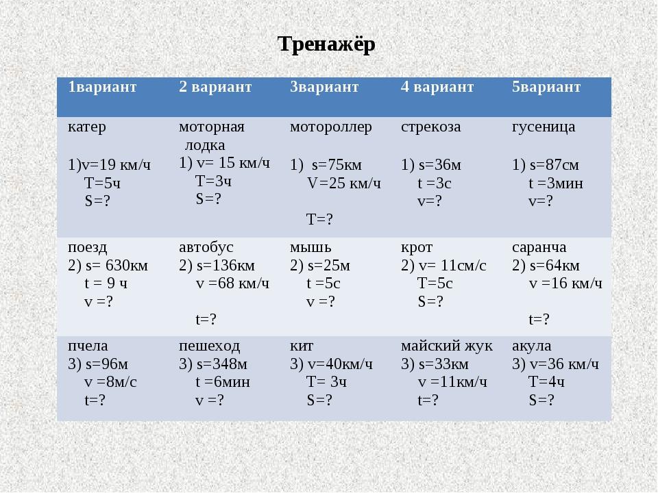 Тренажёр 1вариант2 вариант3вариант4 вариант5вариант катер 1)v=19 км/ч T=5...
