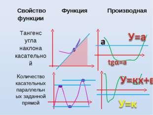 Свойство функцииФункцияПроизводная Тангенс угла наклона касательной  Кол