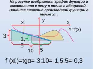 На рисунке изображены график функции и касательная к нему в точке с абсциссой