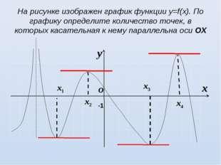 На рисунке изображен график функции у=f(х). По графику определите количество