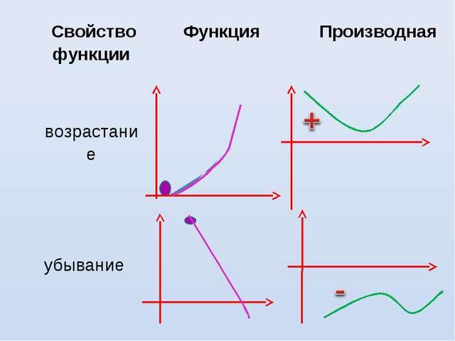 Свойство функцииФункцияПроизводная возрастание  убывание