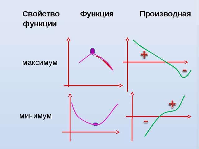 Свойство функцииФункцияПроизводная максимум  минимум