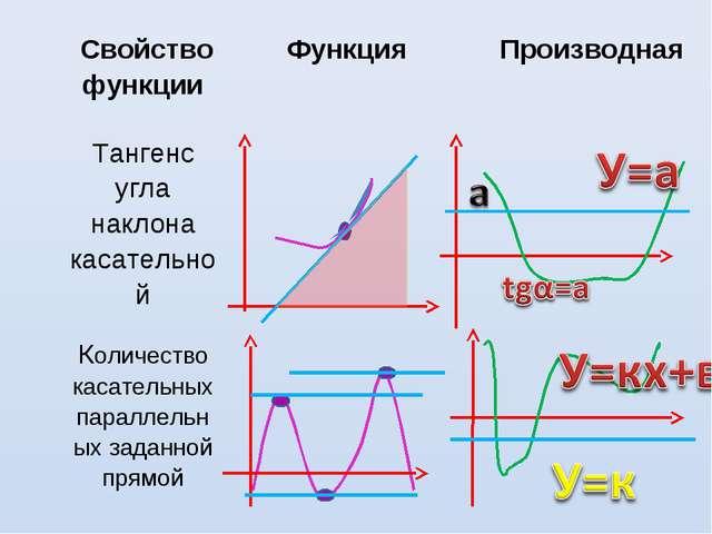Свойство функцииФункцияПроизводная Тангенс угла наклона касательной  Кол...