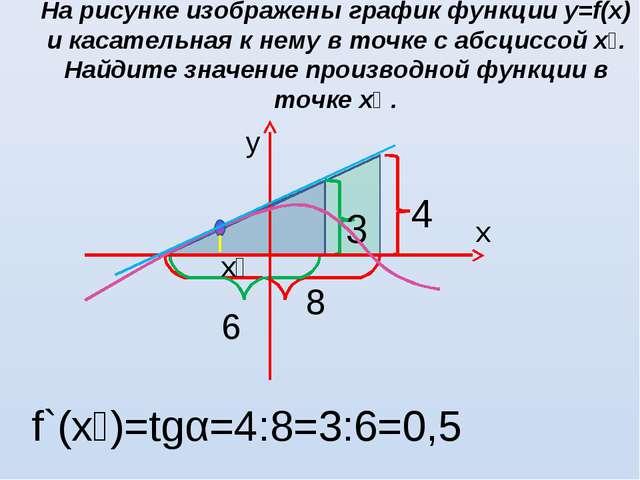 На рисунке изображены график функции у=f(х) и касательная к нему в точке с аб...