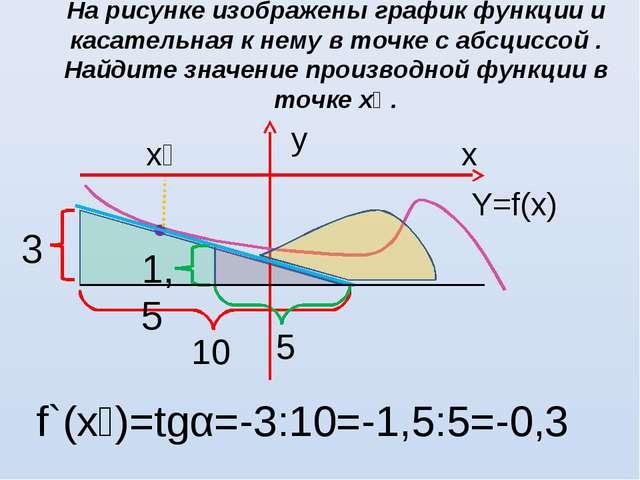На рисунке изображены график функции и касательная к нему в точке с абсциссой...
