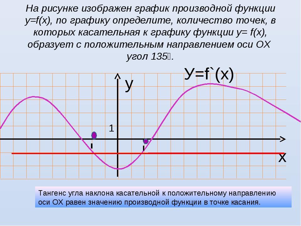 На рисунке изображен график производной функции у=f(х), по графику определите...