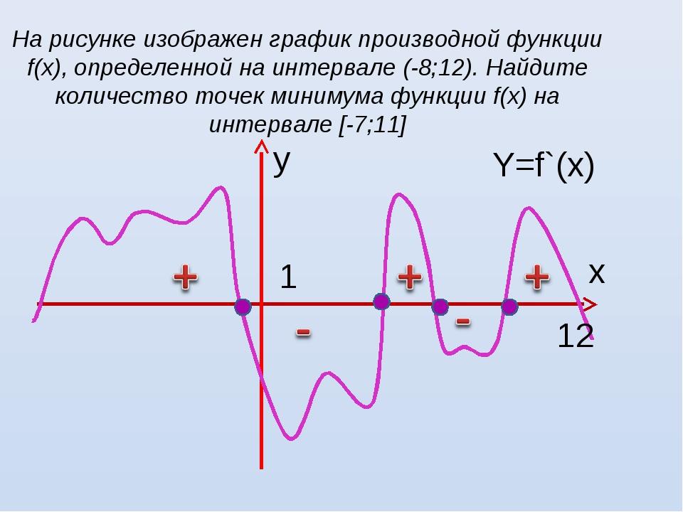 На рисунке изображен график производной функции f(х), определенной на интерва...