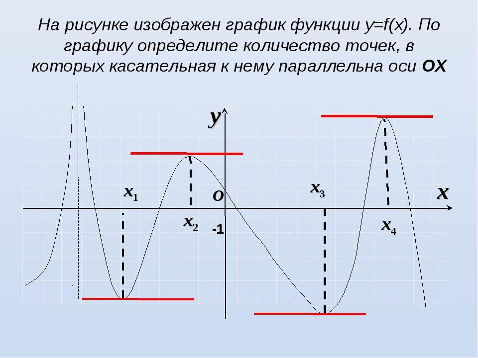 На рисунке изображен график функции у=f(х). По графику определите количество...