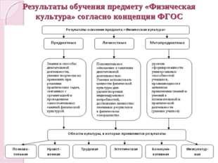 Результаты обучения предмету «Физическая культура» согласно концепции ФГОС
