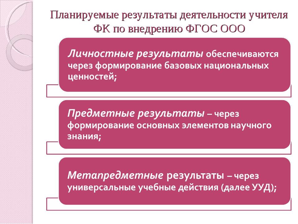 Планируемые результаты деятельности учителя ФК по внедрению ФГОС ООО