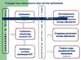 З А П Р О С Ы И О Ж И Д А Н И Я Требования к структуре ООП Требования к резу