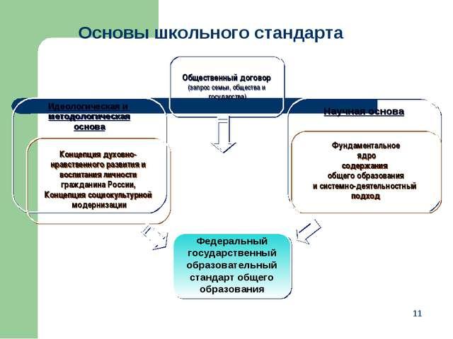 * Основы школьного стандарта Федеральный государственный образовательный стан...