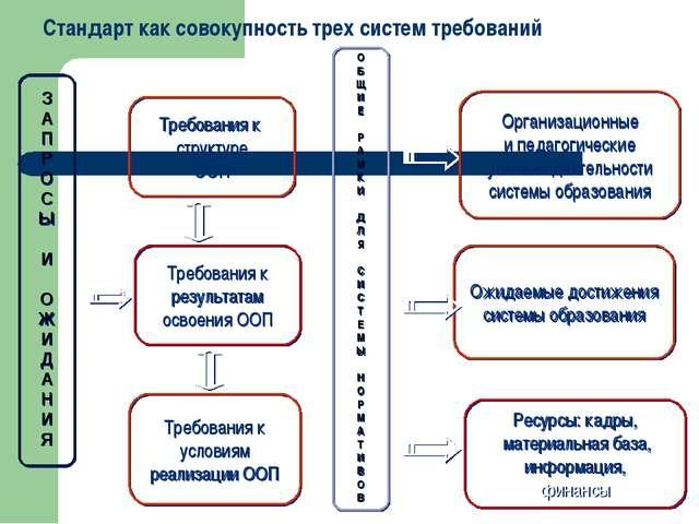 З А П Р О С Ы И О Ж И Д А Н И Я Требования к структуре ООП Требования к резу...
