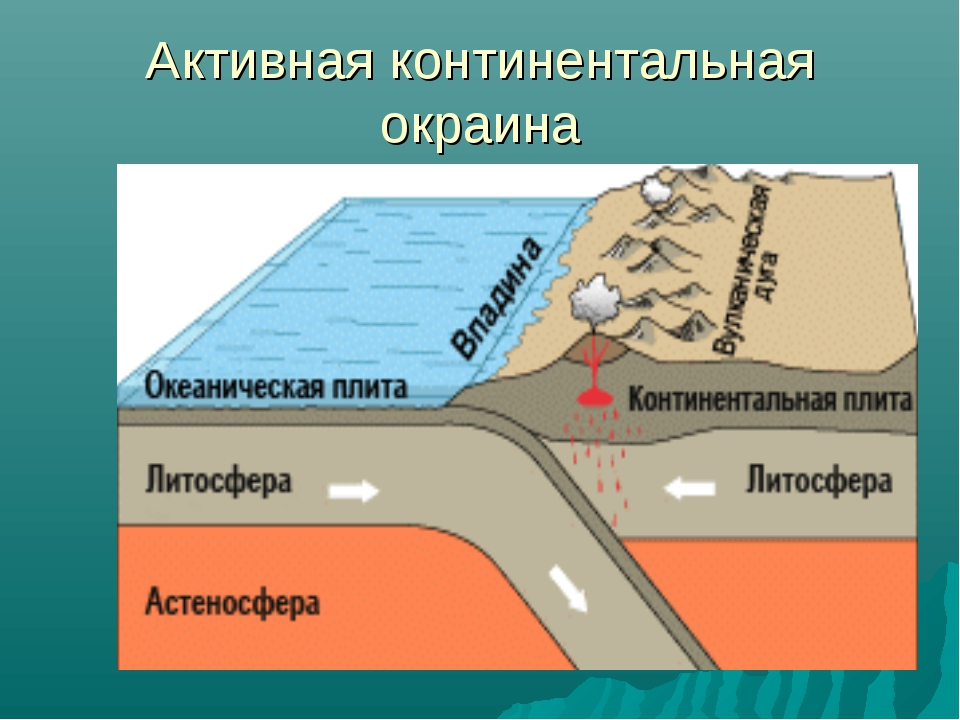 Активная континентальная окраина