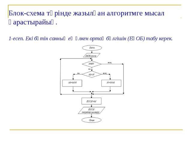 Блок-схема түрінде жазылған алгоритмге мысал қарастырайық. 1-есеп. Екі бүтін...