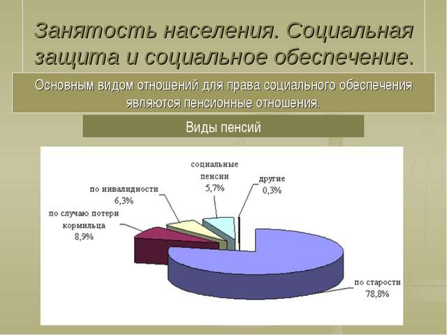 Занятость населения. Социальная защита и социальное обеспечение. Основным ви...