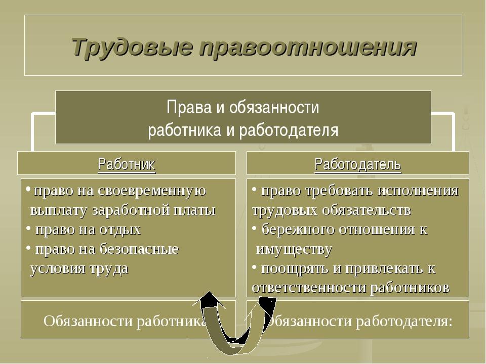 Трудовые правоотношения Права и обязанности работника и работодателя Работник...