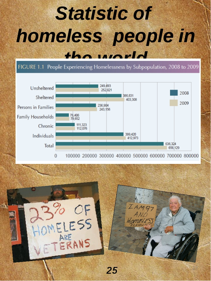 Statistic of homeless people in the world * 25