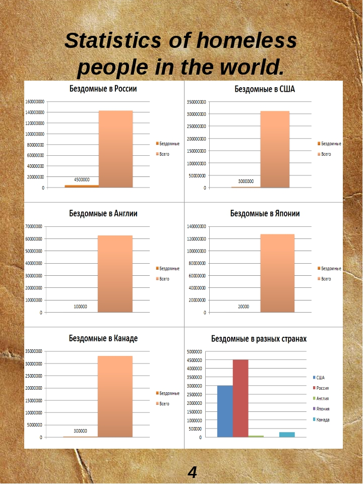Statistics of homeless people in the world. 4