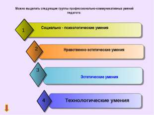 Можно выделить следующие группы профессионально-коммуникативных умений педаг
