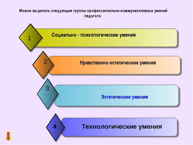 Можно выделить следующие группы профессионально-коммуникативных умений педаг...