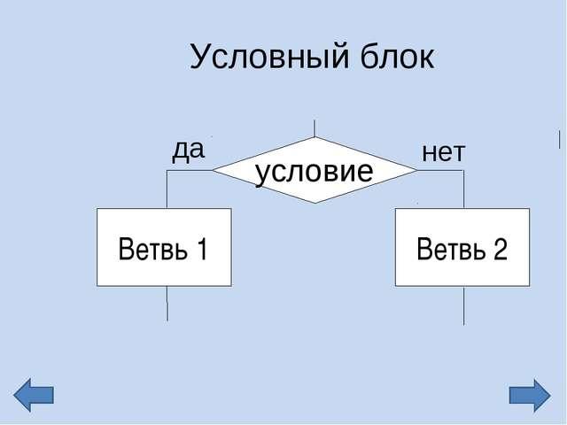 Условный блок условие Ветвь 1 Ветвь 2 да нет
