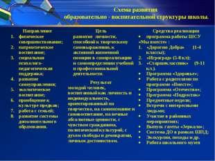 Схема развития образовательно - воспитательной структуры школы. Направление