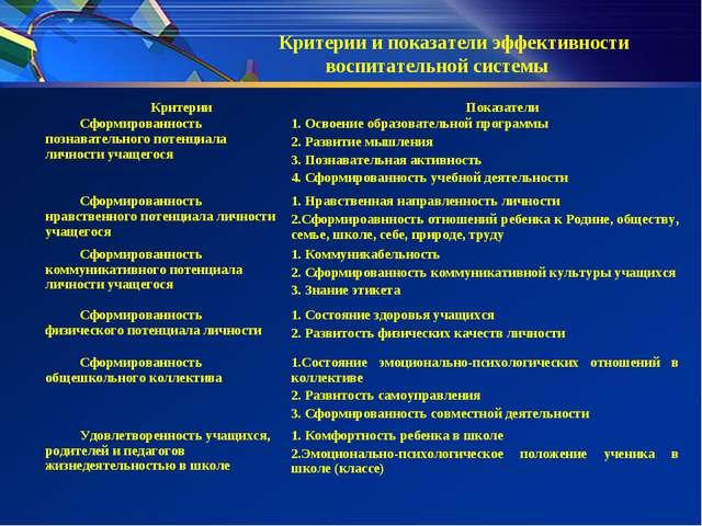 Критерии и показатели эффективности воспитательной системы КритерииПоказател...
