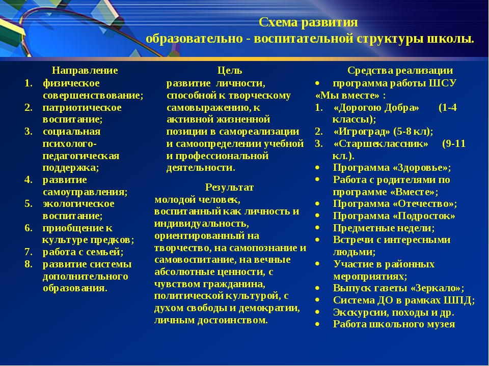 Схема развития образовательно - воспитательной структуры школы. Направление...