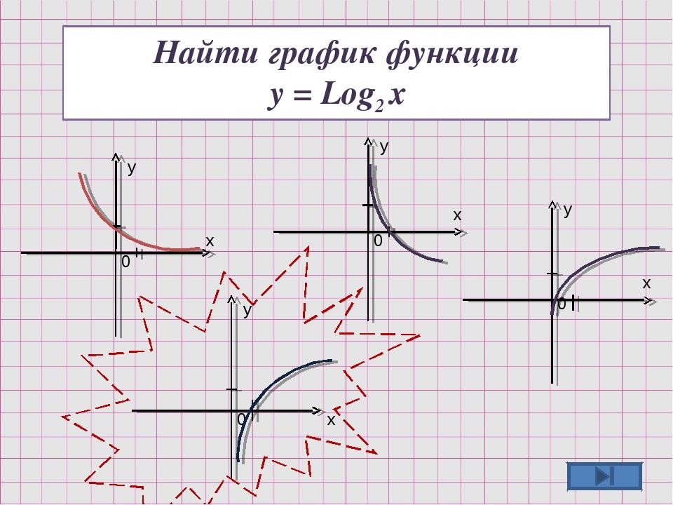 Найти график функции y = Log2 x y y y y x x x x 0 0 0 0