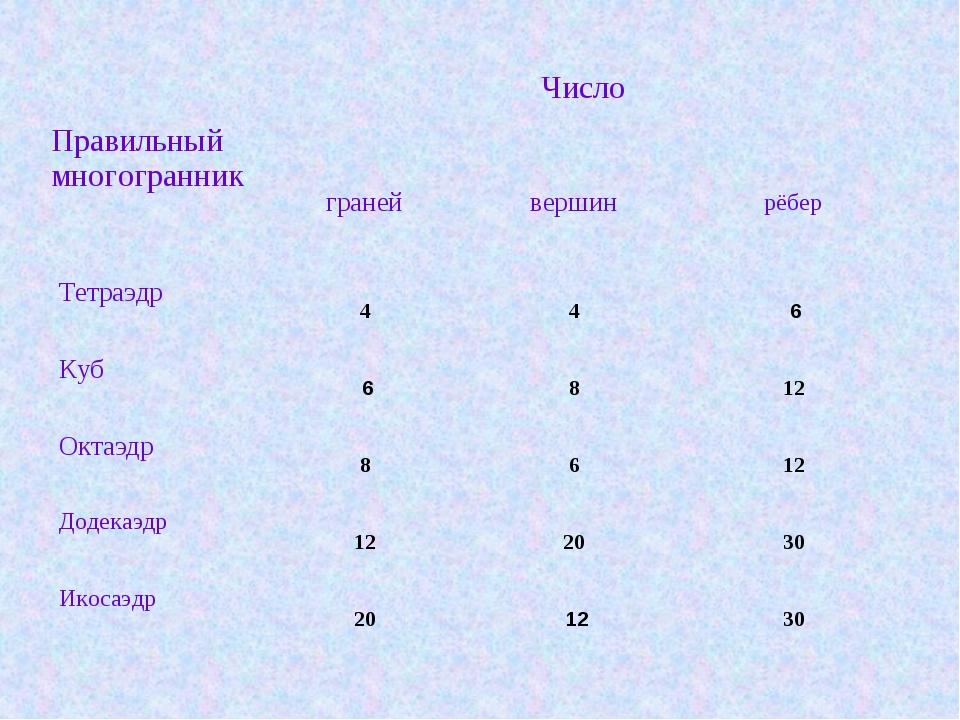 Правильный многогранник  Число  граней вершин рёбер   Тетраэдр 4...