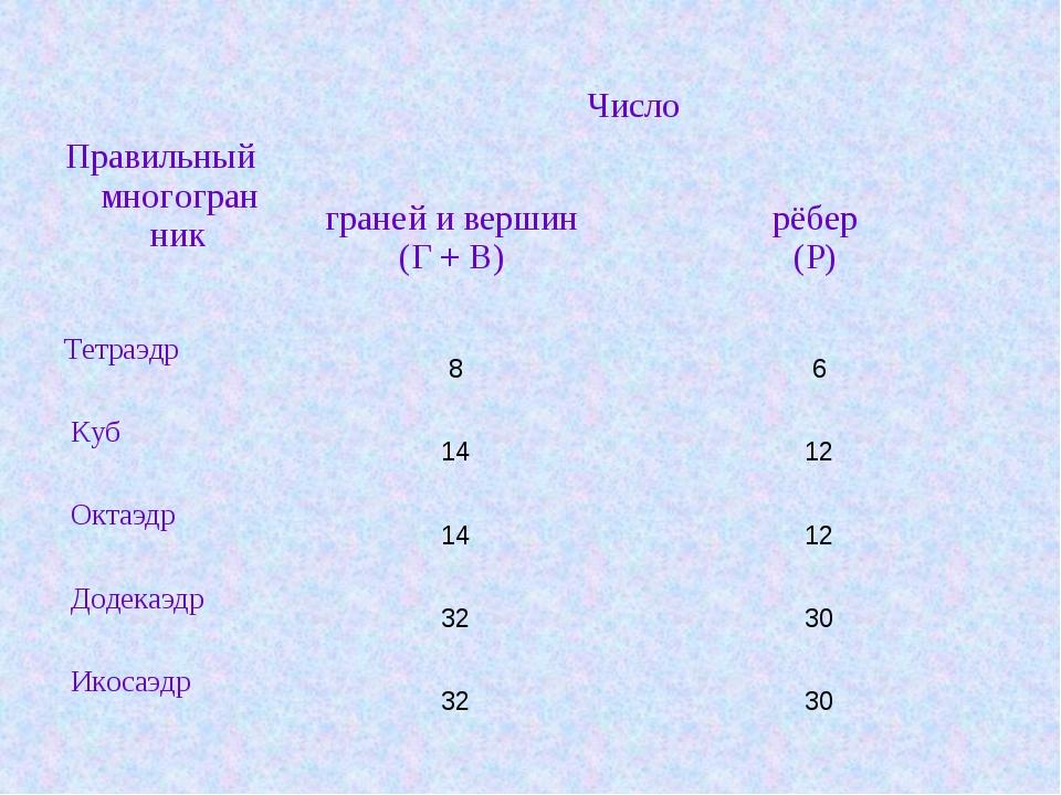 Правильный многогранник  Число  граней и вершин (Г + В) рёбер (Р)  Те...