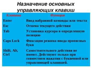 Назначение основных управляющих клавиш КлавишаФункция EnterВвод набранной к