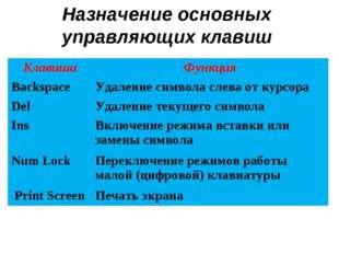 Назначение основных управляющих клавиш КлавишаФункция Backspace Удаление си