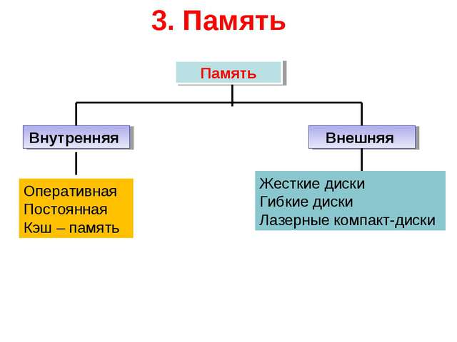 3. Память