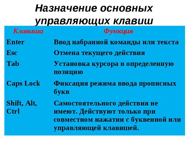 Назначение основных управляющих клавиш КлавишаФункция EnterВвод набранной к...
