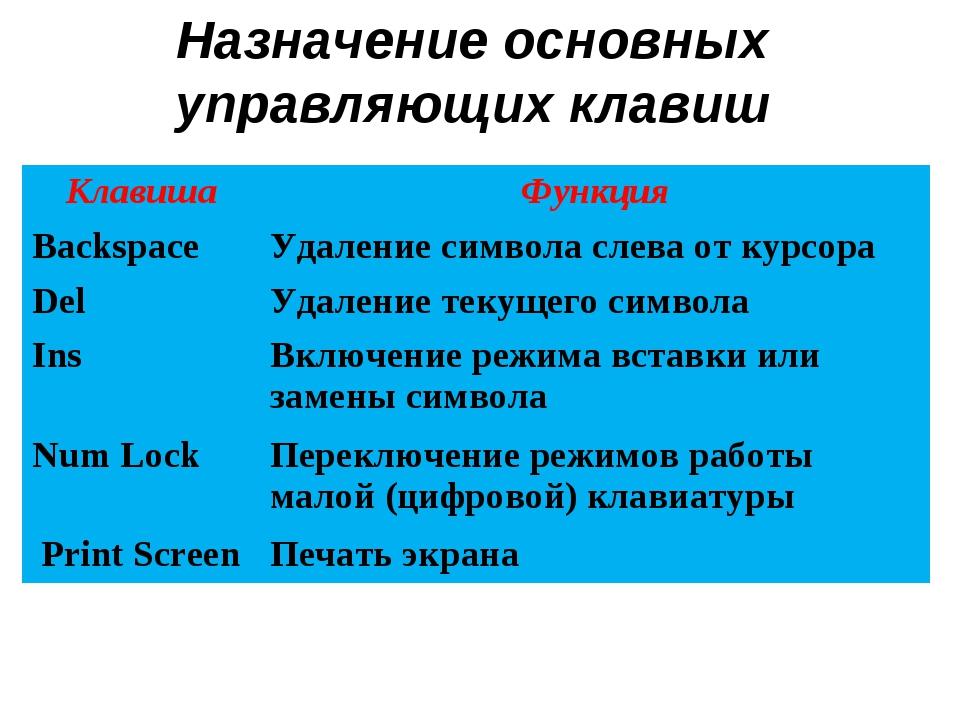 Назначение основных управляющих клавиш КлавишаФункция Backspace Удаление си...