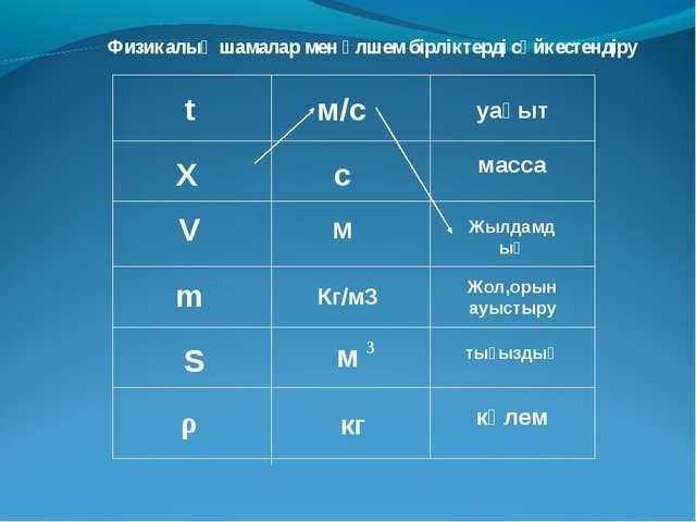 Физикалық шамалар мен өлшем бірліктерді сәйкестендіру Ʋ t V m S ρ м/с Жылдамд...