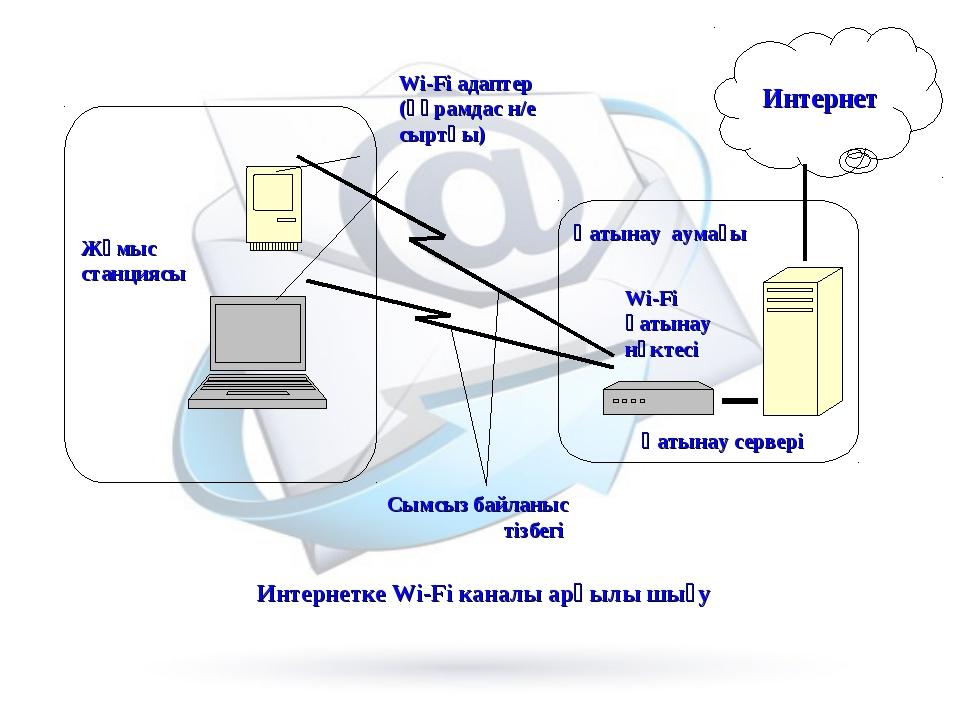 Интернетке Wi-Fi каналы арқылы шығу